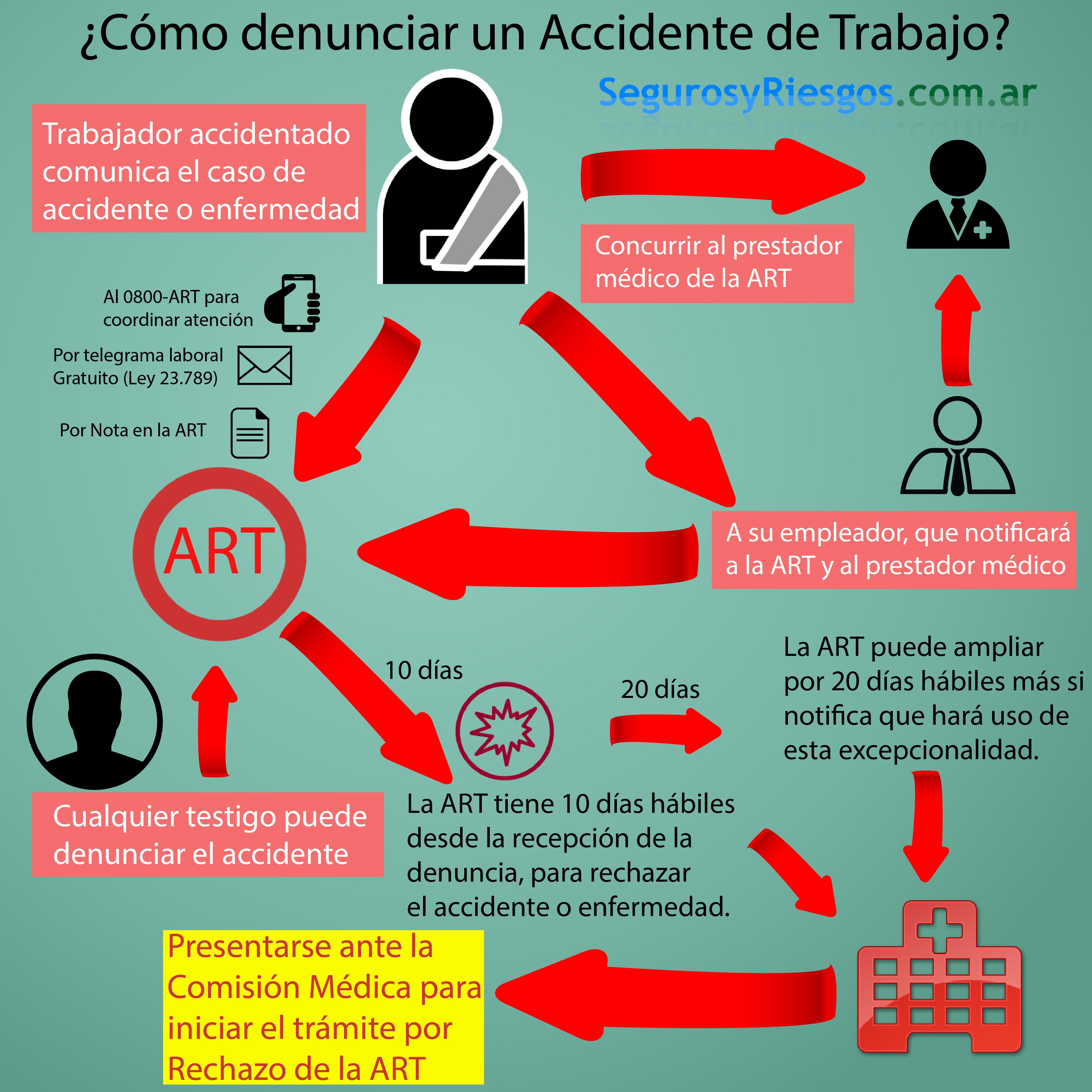Accidente de Trabajo ¿Qué debo hacer? | SegurosyRiesgos.com.ar